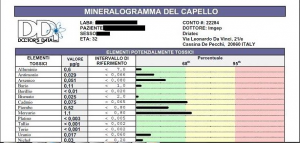 Mineralogramma (Analisi Minerale Tessutale - AMT) - Analisi del Capello