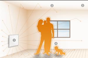 Pannelli riscaldanti in policarbonato : comfort abitativo e benessere fisiologico