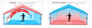 Riscaldamento  a pavimento per   pavimentazioni a secco , moquette    € / mq  :