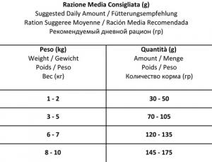 FORZA10 Mini Adult Diet al Pesce 1.5kg