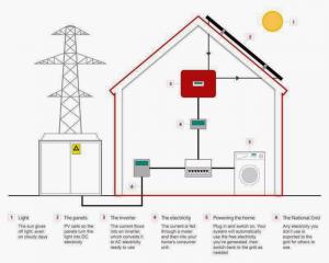Impianto fotovoltaico  6,00 kW   total  black