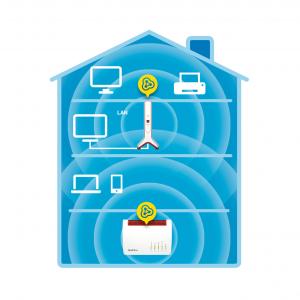 AVM FRITZ! Repeater 3000 3000 Mbit/s Ripetitore di rete Bianco