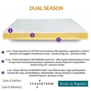 Materasso in Lattice Air di origine Naturale, Memory Foam e Waterfoam alto 20 cm Doppio Confort Lato Estivo e Invernale, Ortopedico Lastra 3D Fodera Silver Sfoderabile con Cuscini Letto | DUAL SEASON