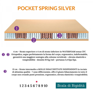Materasso a molle insacchettate H24   Pocket Spring Silver  Prezzi a partire da