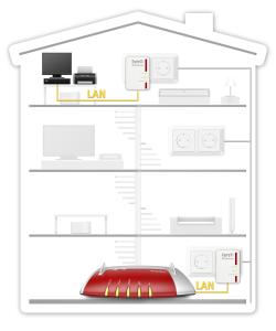 AVM FRITZ!Powerline 510E Set International 500 Mbit/s Collegamento ethernet LAN Bianco 2 pezzo(i)
