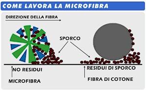 PN1 Panno M;agico in microfibra 40 x 40 Colore Blu