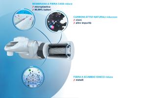 Brita Sistema filtrante per acqua On Tap - 1 filtro HF per 600L incluso